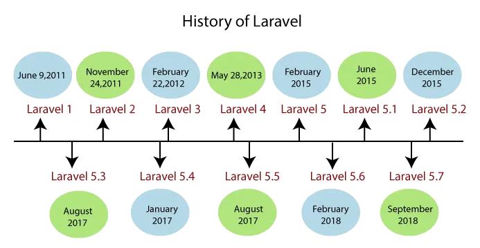 تاریخچه لاراول